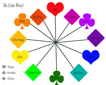 The Color Wheel Is Made Up Of Primary Colors Secondary And Tertiary For Paint Ink Are Red Yellow Blue